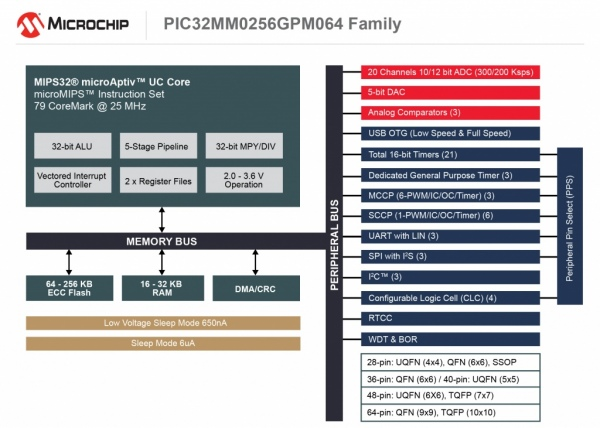 PIC32MM GPM - energooszczędne mikrokontrolery PIC32 z 256 kB Flash i USB OTG