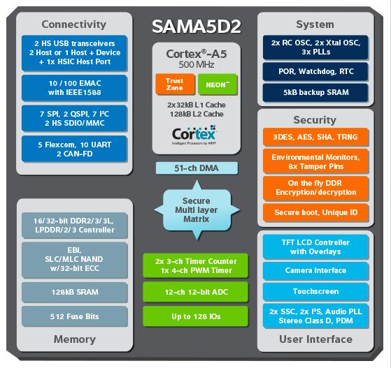 Nowa seria mikrokontrolerów ARM Cortex-A5 od Atmela