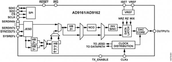 AD9162 – 16-bitowy przetwornik A/D próbkujący z prędkością 6 GS/s