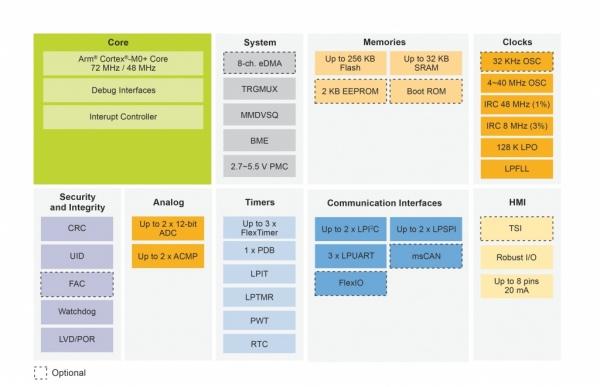 KE1xZ - nowa rodzina 5-woltowych mikrokontrolerów Cortex-M0+