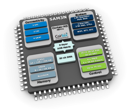 Rodzina mikrokontrolerów ARM Cortex-M3 obsługująca przyciski pojemnościowe