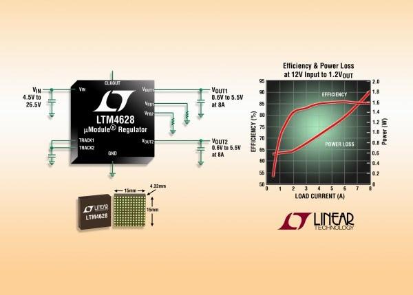 2-wyjściowy regulator napięcia o wymiarach 15 mm×15 mm i wydajności prądowej 2×8 A