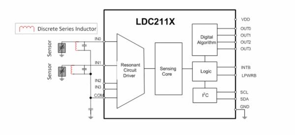 LDC2112, LDC2114 – układy do indukcyjnych czujników dotykowych