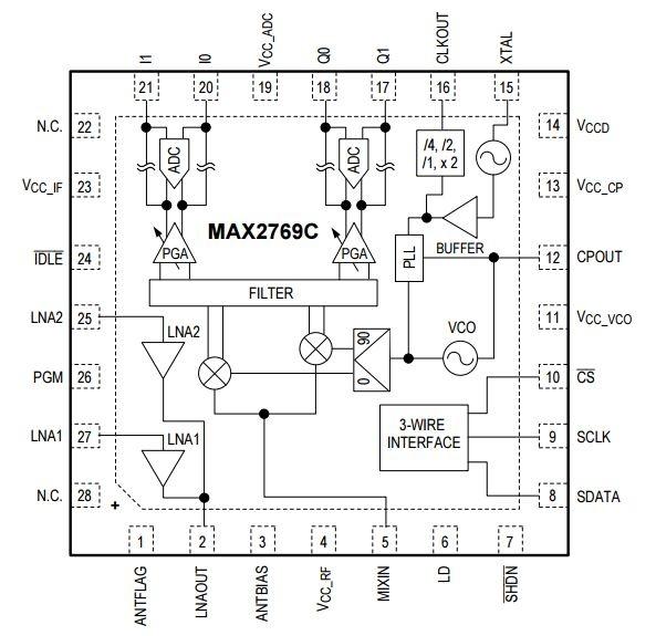 MAX2769C – uniwersalny odbiornik GNSS